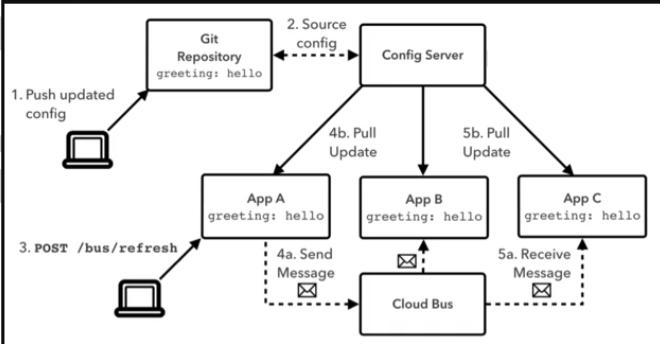 SpringCloud(六)Bus訊息匯流排