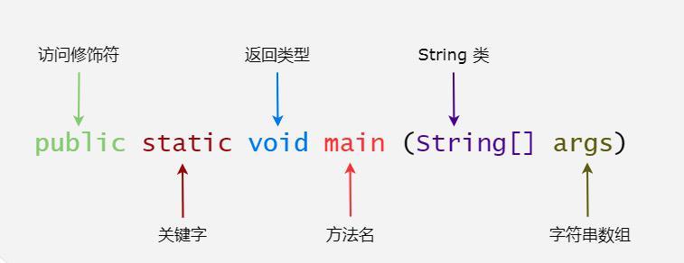 三、java版 SpringCloud分散式微服務雲架構之Java 基礎語法