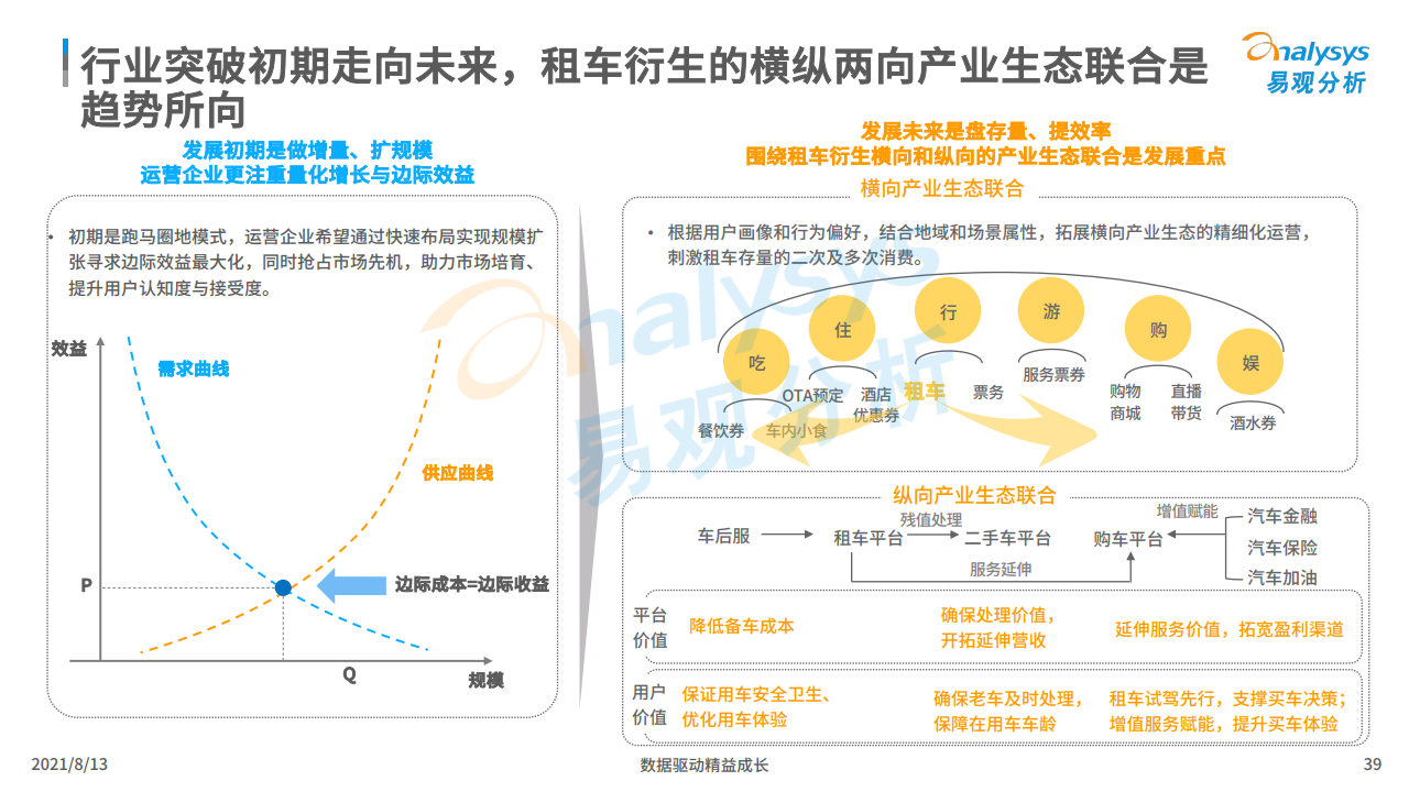 易觀:2021年中國租車市場年度綜合分析(附下載)