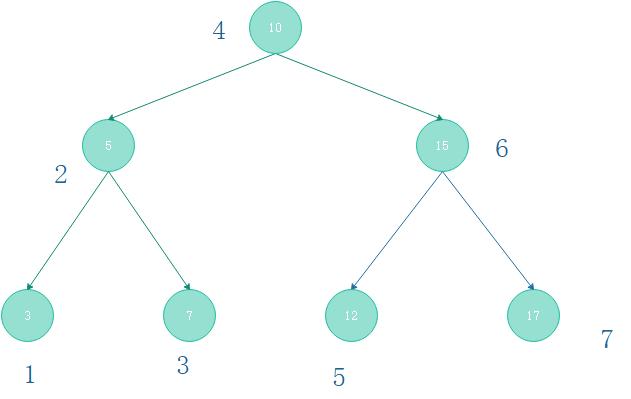 資料結構——樹與二叉樹的遍歷