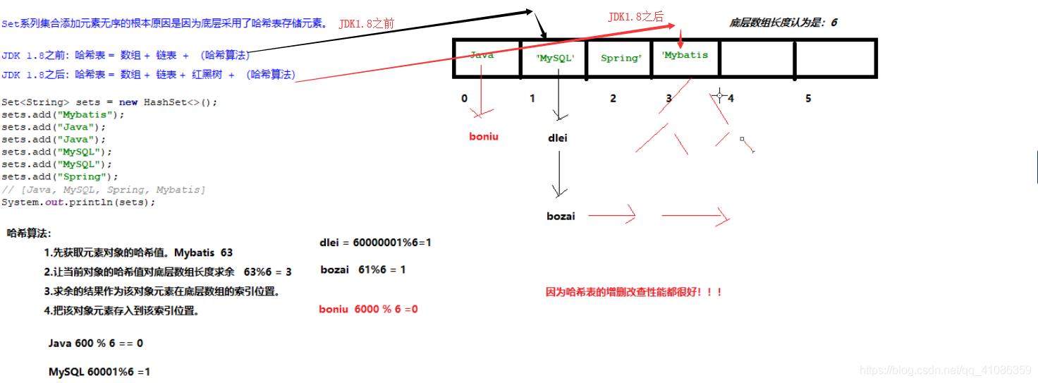 【六褘-Java】雜湊演算法記憶體圖;set集合低層採用雜湊表儲存元素;雜湊演算法的流程