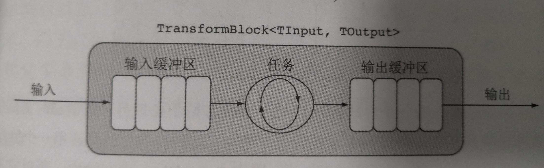 .NET併發程式設計-TPL Dataflow並行工作流