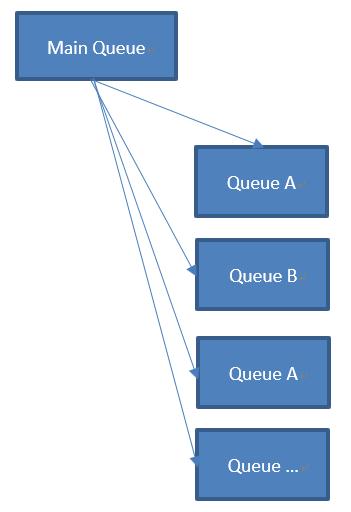 .Net程式記憶體洩漏解析