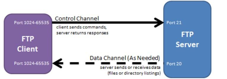 計算機基礎-網路基礎