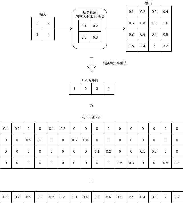 寫給程式設計師的機器學習入門 (十四) - 對抗生成網路 如何造假臉