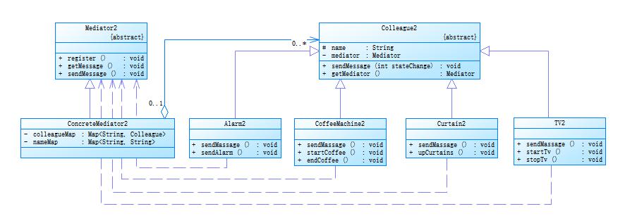 18.java設計模式之中介者模式