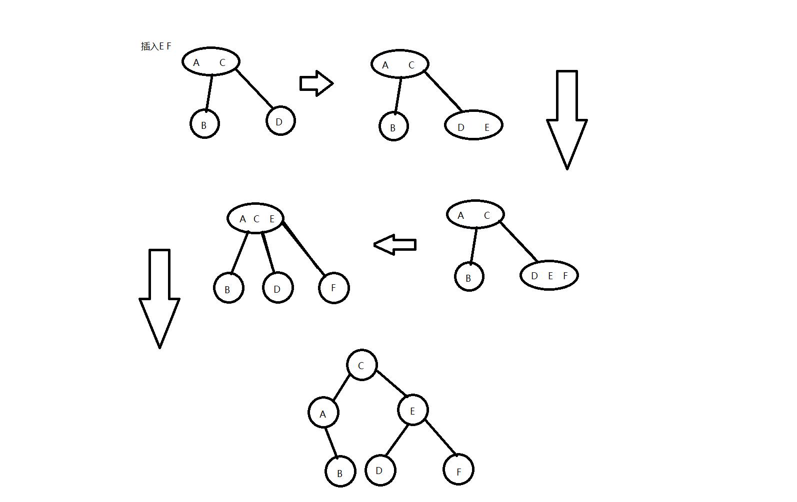 Java實現紅黑樹(平衡二叉樹)