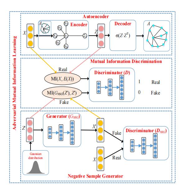 [論文閱讀筆記] Adversarial Mutual Information Learning for Network Embedding