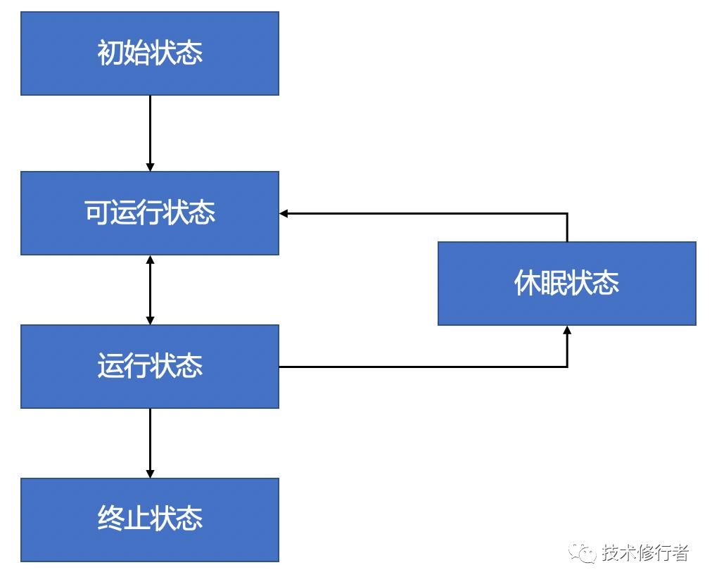 Java併發程式設計實戰(5)- 執行緒生命週期