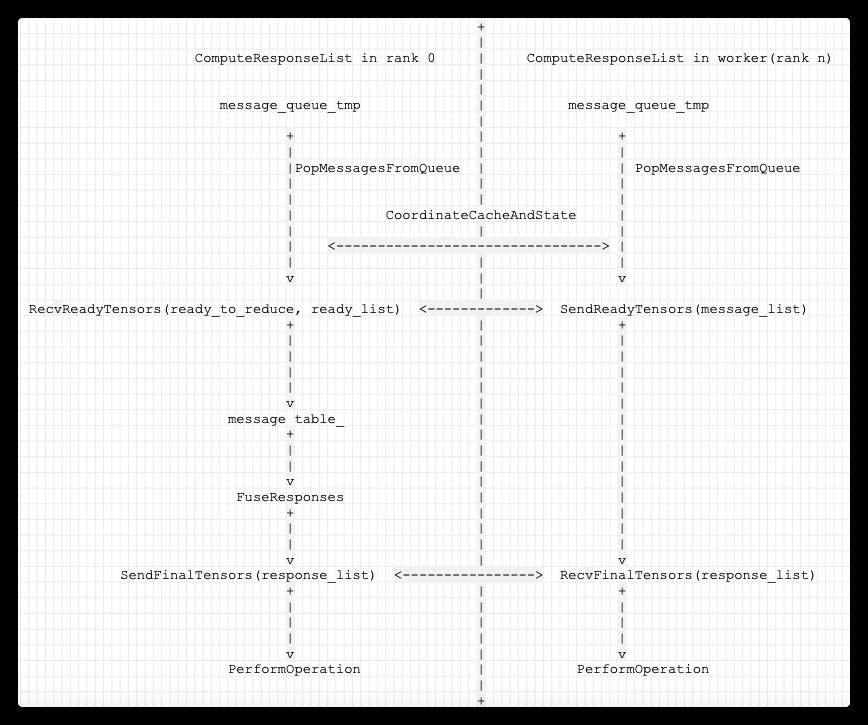 [原始碼解析] 深度學習分散式訓練框架 horovod (6) --- 後臺執行緒架構