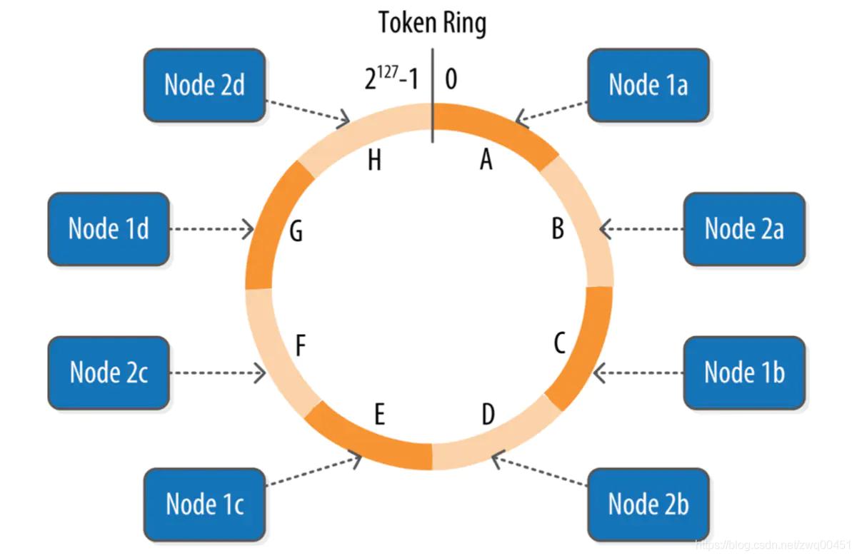 hash環