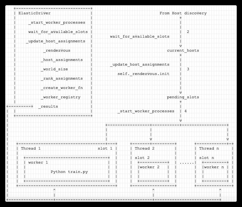 [原始碼解析] 深度學習分散式訓練框架 horovod (16) --- 彈性訓練之Worker生命週期