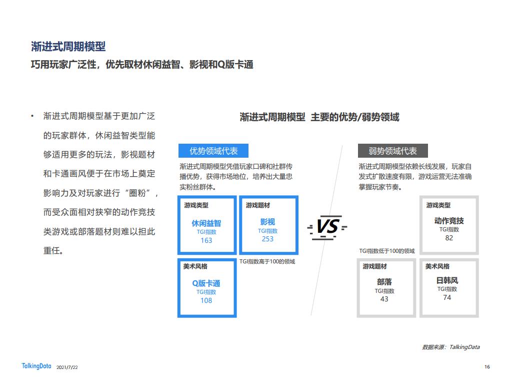 TalkingData:2021移動遊戲生命週期研究&玩家洞察報告(附下載)