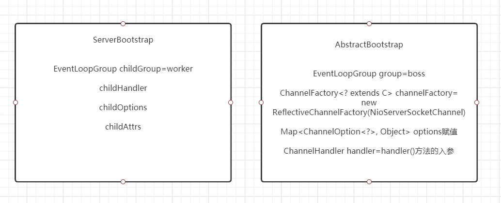 Netty原始碼學習系列之2-ServerBootstrap的初始化