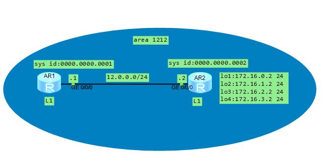 HCNP Routing&Switching之IS-IS路由聚合和認證