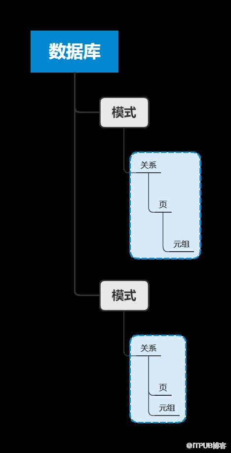 PostgreSQL  併發控制機制(2):表級鎖和行級鎖