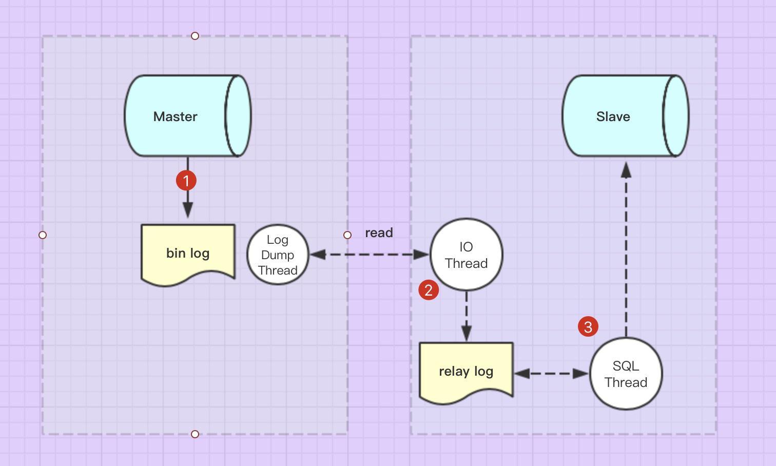 MySQL(13)---MYSQL主從複製原理