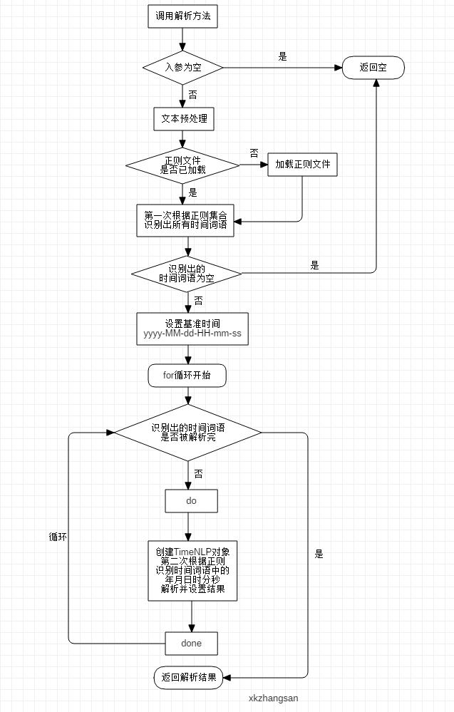 Java日期時間API系列39-----中文語句中的時間語義識別(time NLP 輸入一句話,能識別出話裡的時間)原理分析