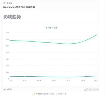 WannaMine挖礦木馬再活躍,14萬臺linux系統受攻擊,廣東省為重災區