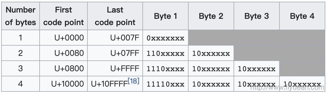java安全編碼指南之:字串和編碼