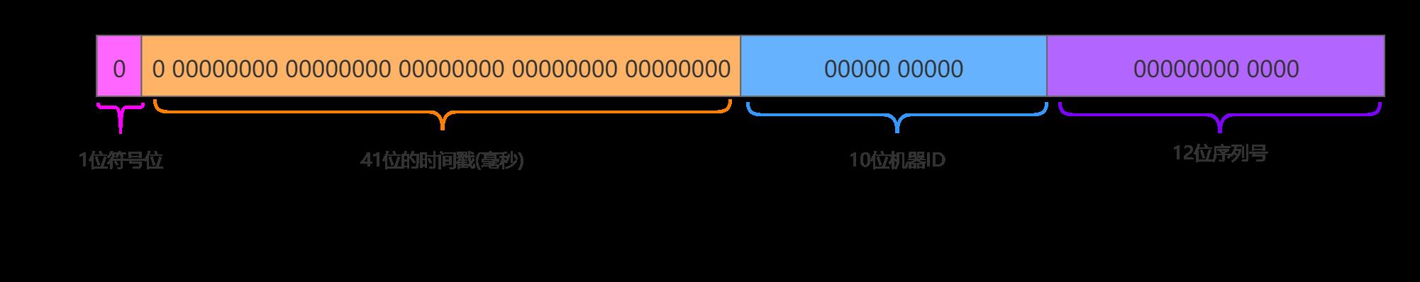 基於雪花演算法生成分散式ID(Java版)