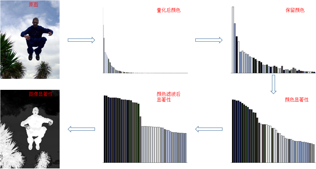 HC(Histogram-based Contrast) 基於直方圖對比度的顯著性