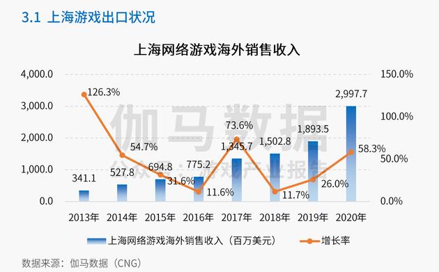 伽馬資料:2020年上海遊戲產業總銷售收入1206億元