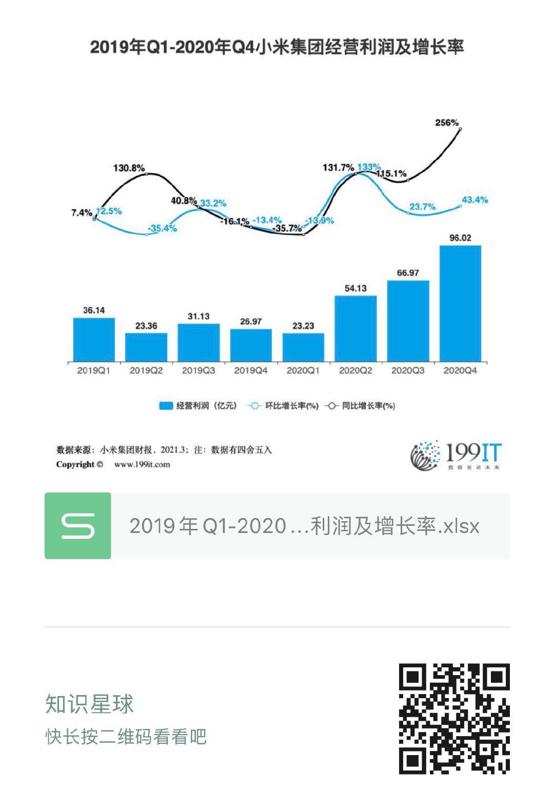 2019年Q1-2020年Q4小米集團經營利潤及增長率(附原資料表) 