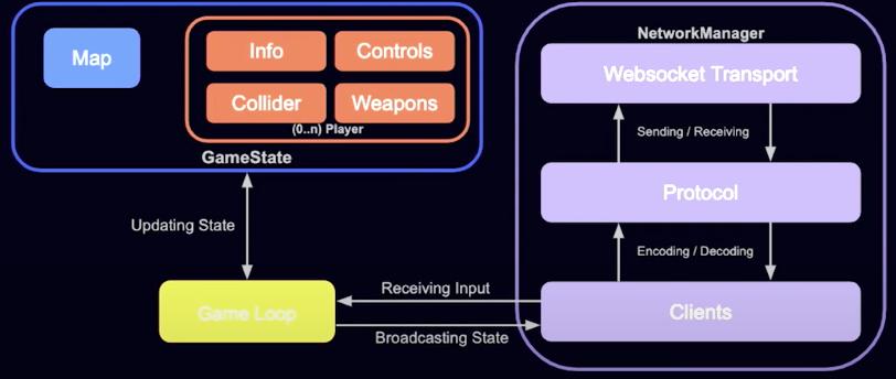 探索使用 Golang 和 Webassembly 構建一個多人遊戲伺服器