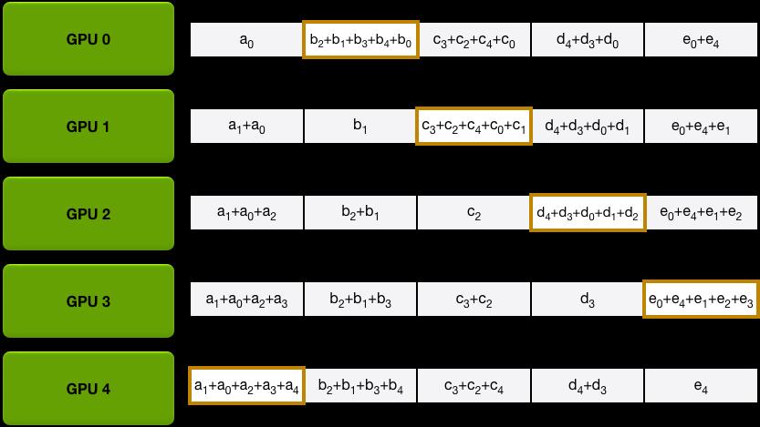 [原始碼解析] 深度學習分散式訓練框架 horovod (2) --- 從使用者角度切入