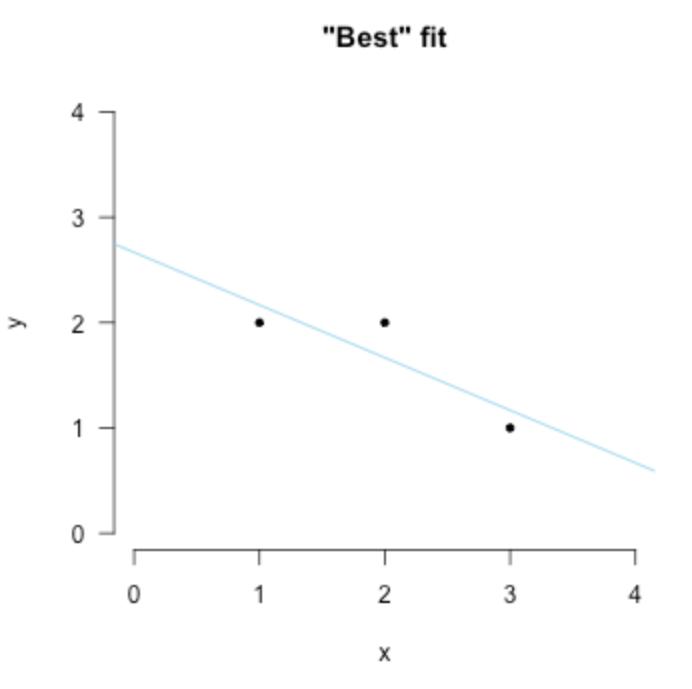 【翻譯】擬合與高斯分佈 [Curve fitting and the Gaussian distribution]