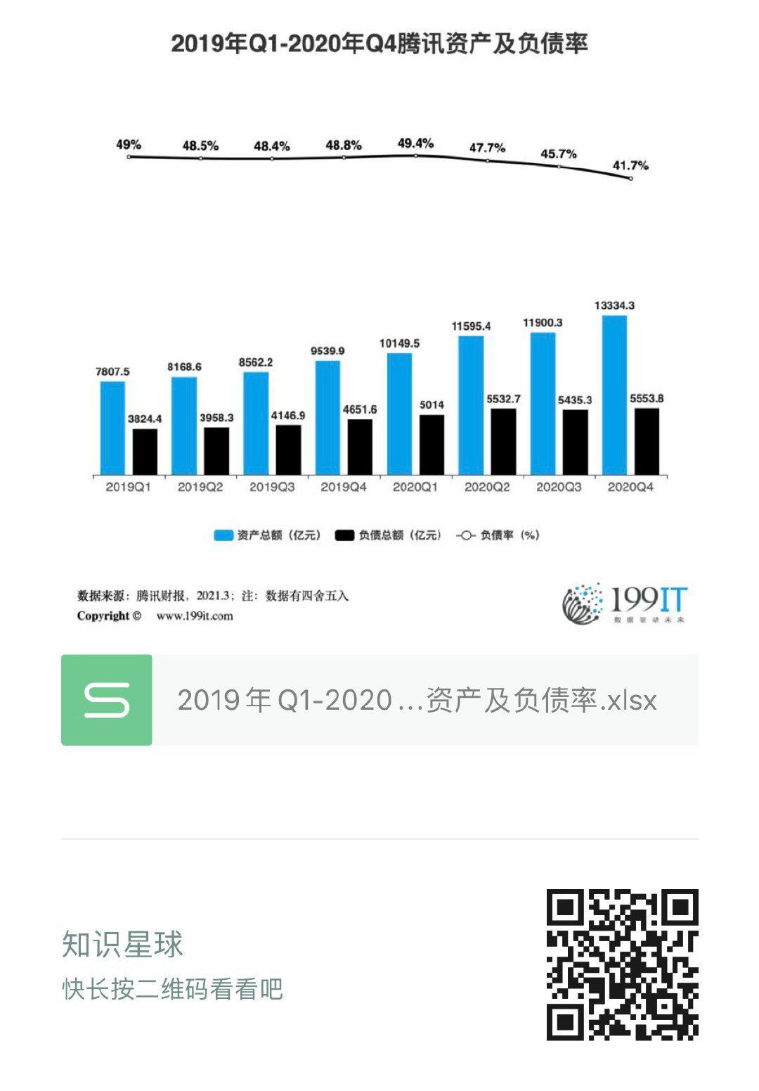 2019年Q1-2020年Q4騰訊資產及負債率(附原資料表) 