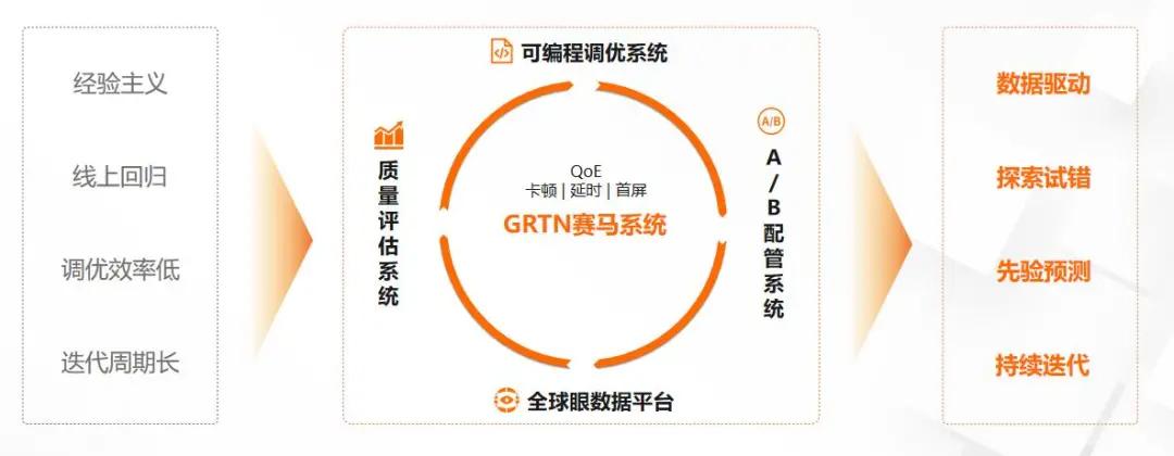 一朵雲、一張網、一體化 ——GRTN 打造最佳流媒體場景實踐