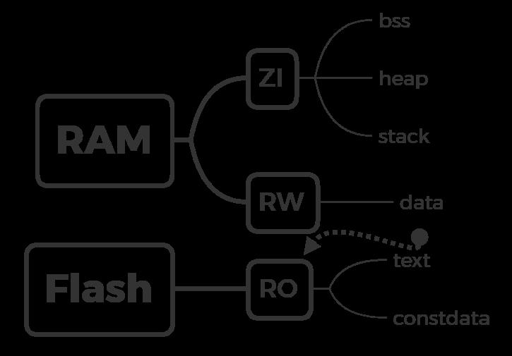STM32記憶體結構介紹和FreeRTOS記憶體分配技巧