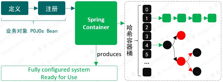 CRUD搬磚兩三年了,怎麼閱讀Spring原始碼?