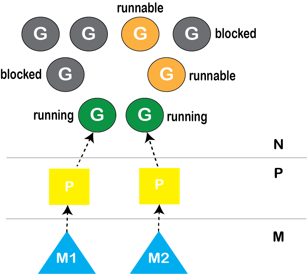 Go Runtime 的排程器