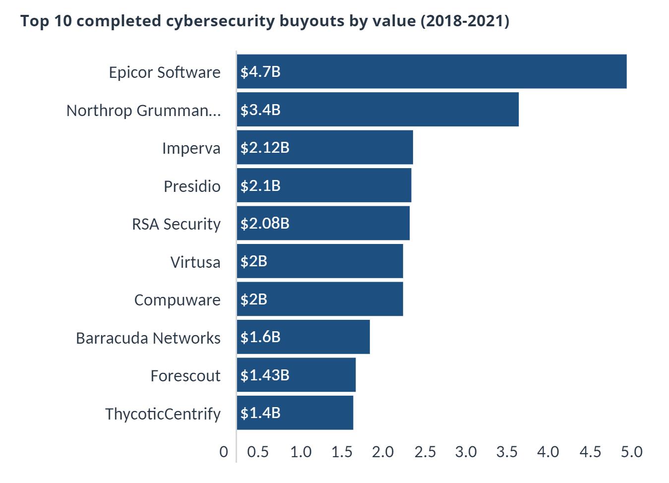 PitchBook:2021上半年美國私募股權收購網路安全公司交易額達230億美元