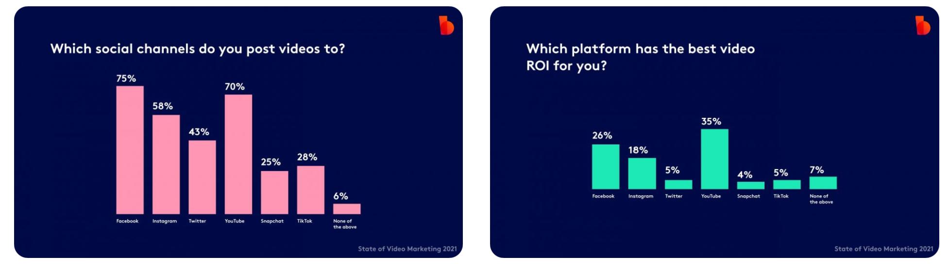 Biteable:2021年視訊營銷狀況