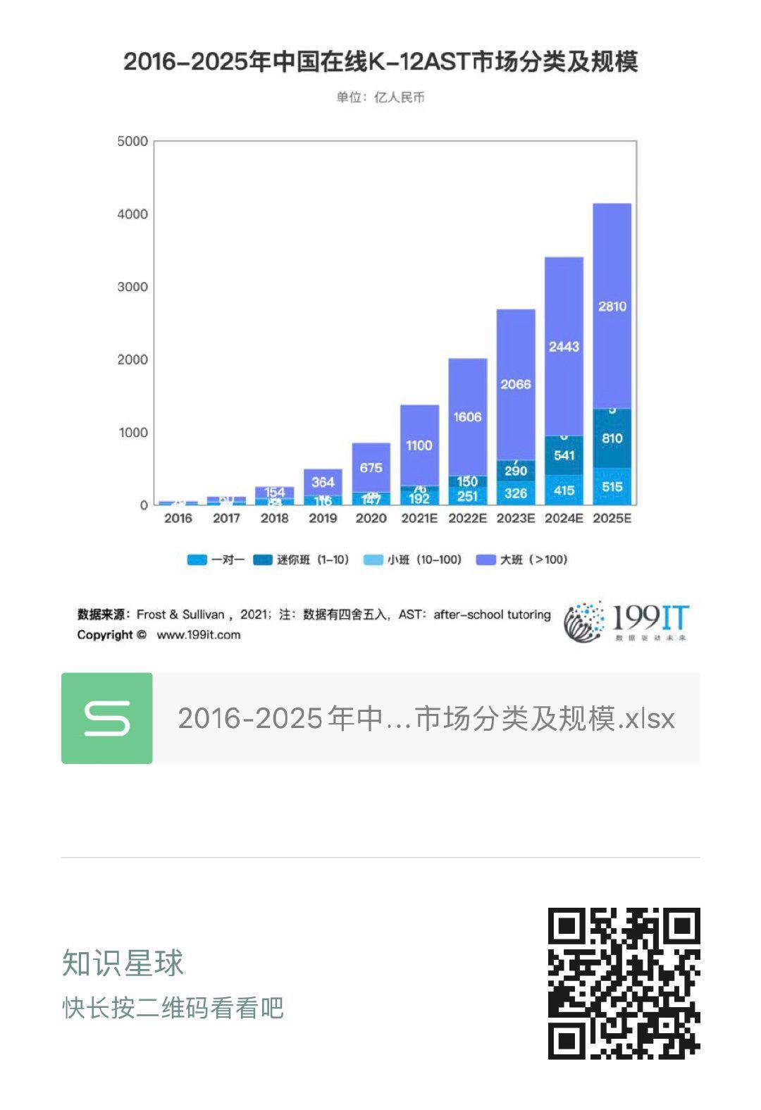 2016-2025年中國線上K-12AST市場分類及規模(附原資料表) 