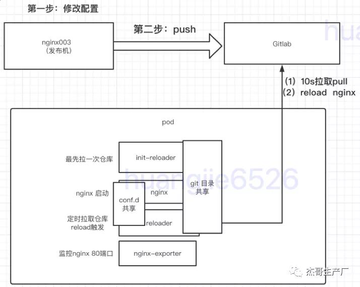 【原創】一層Nginx反向代理K8S化部署實踐