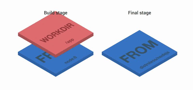 三個技巧幫助Docker映象瘦身