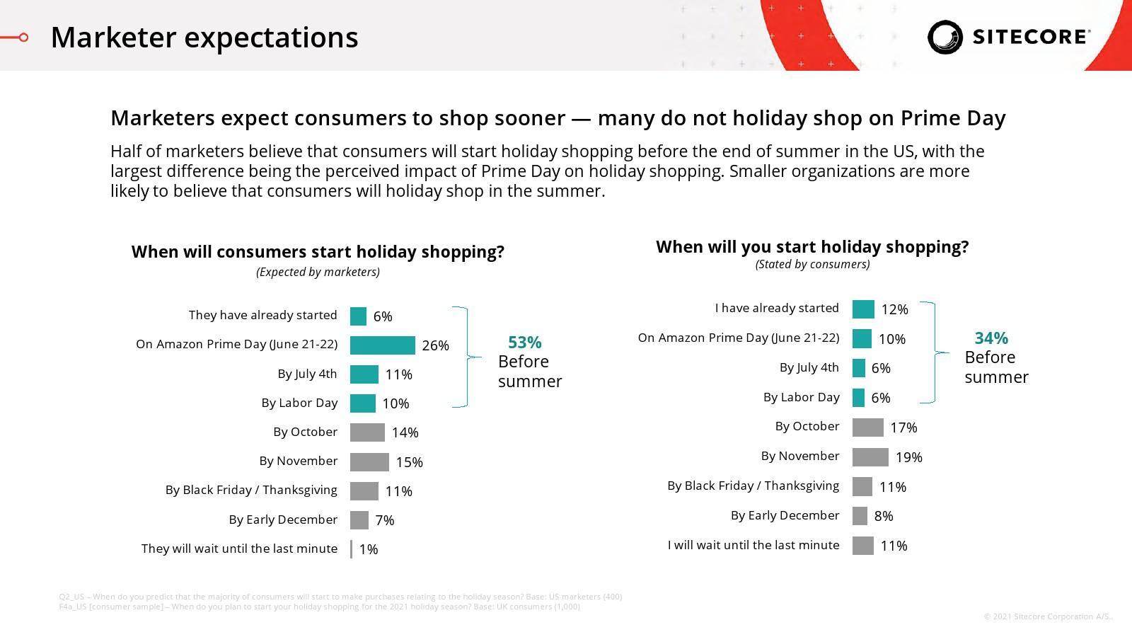 Sitecore:2021年假日購物趨勢報告
