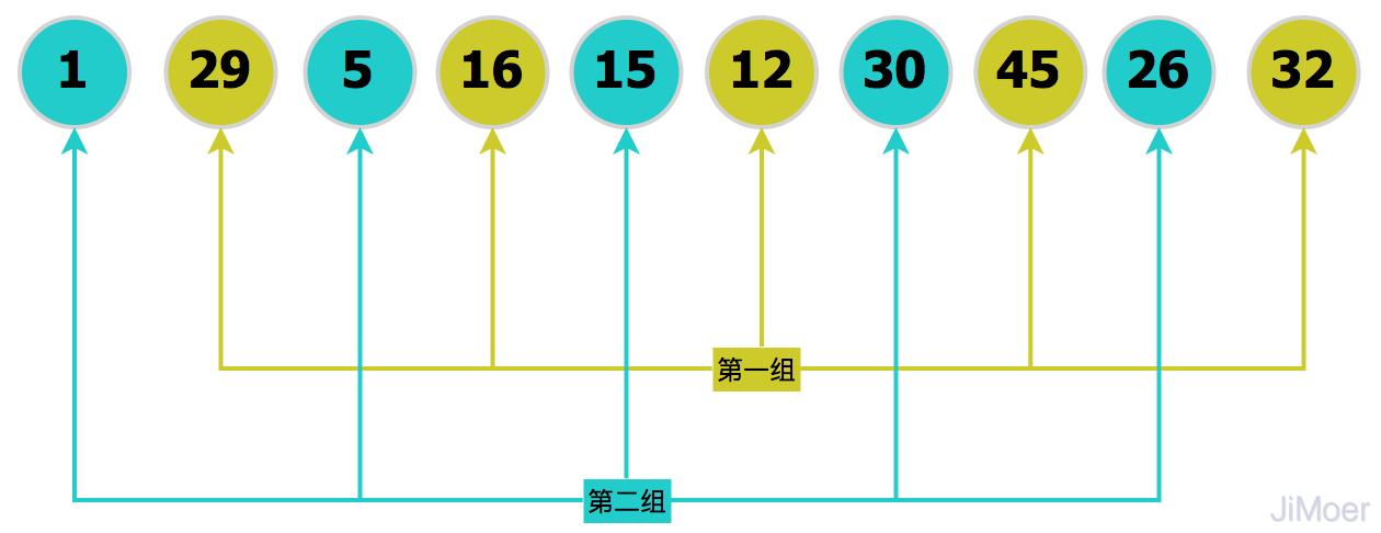 Java實現十個經典排序演算法(帶動態效果圖)
