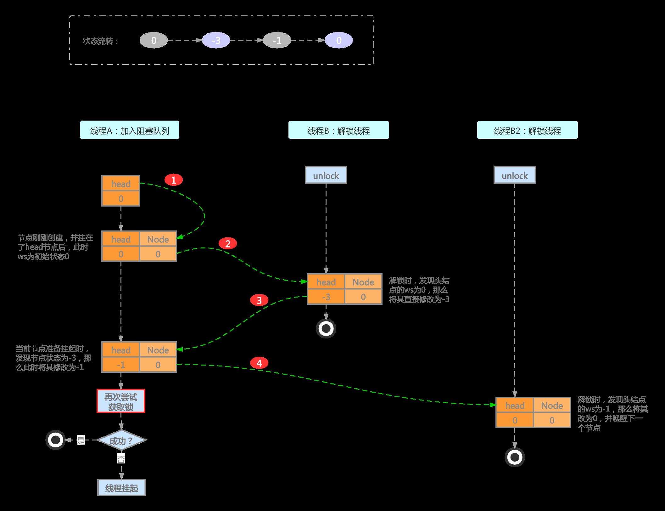 共享鎖加入阻塞佇列及解鎖ws流轉示意圖