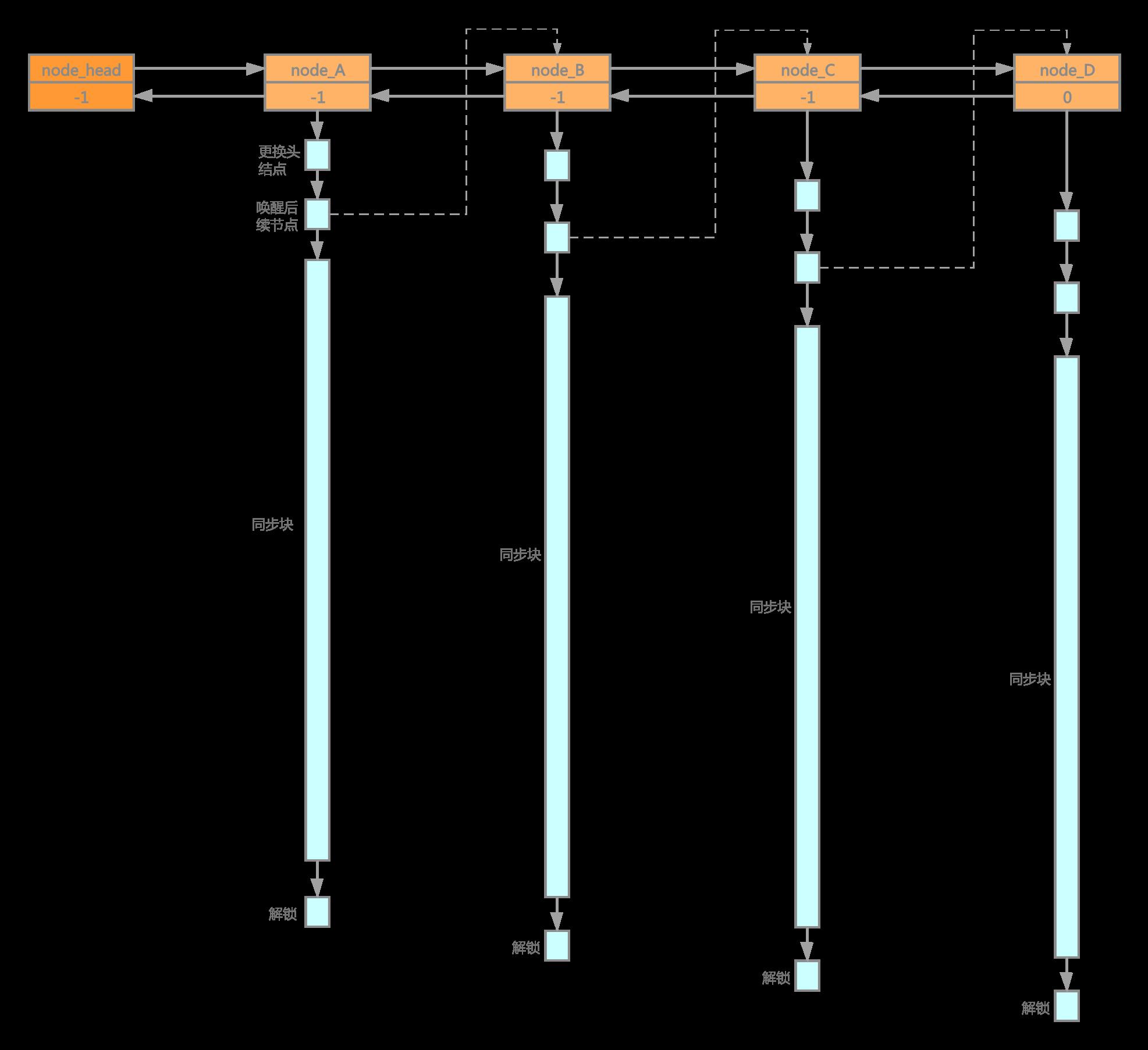 共享鎖阻塞佇列併發度