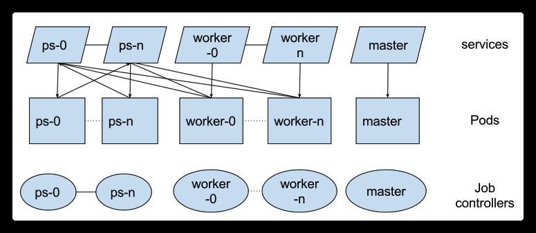 [原始碼解析] 深度學習分散式訓練框架 horovod (18) --- kubeflow tf-operator