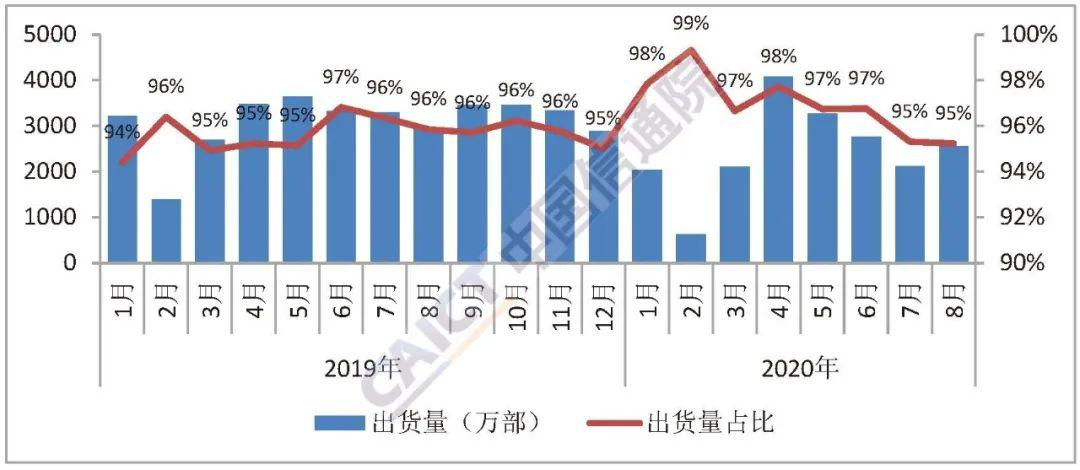 中國信通院:2020年8月國內手機市場執行分析報告