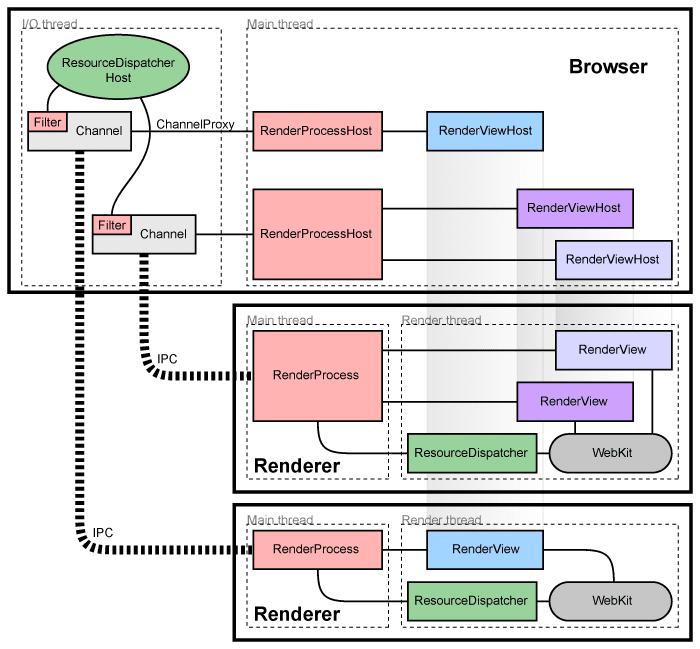 重學瀏覽器(1)-多程式多執行緒的瀏覽器