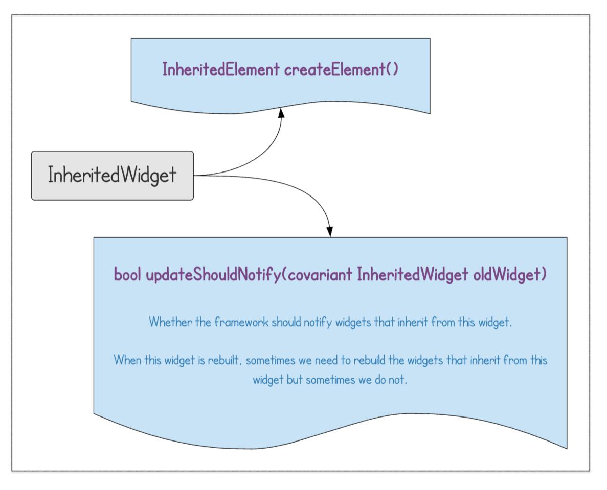 深入淺出 Flutter Framework 之 Widget