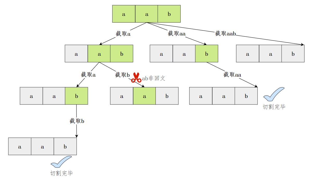 分割回文串抽象樹
